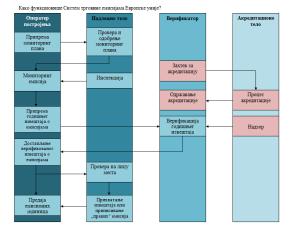 ETS process_SRB